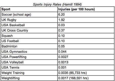 sport-injury-rates-hamill-1994