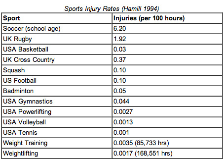 sport-injury-rates-hamill-1994